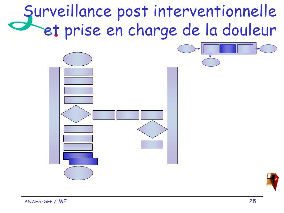 Surveillance post interventionnelle et prise en charge de la douleur