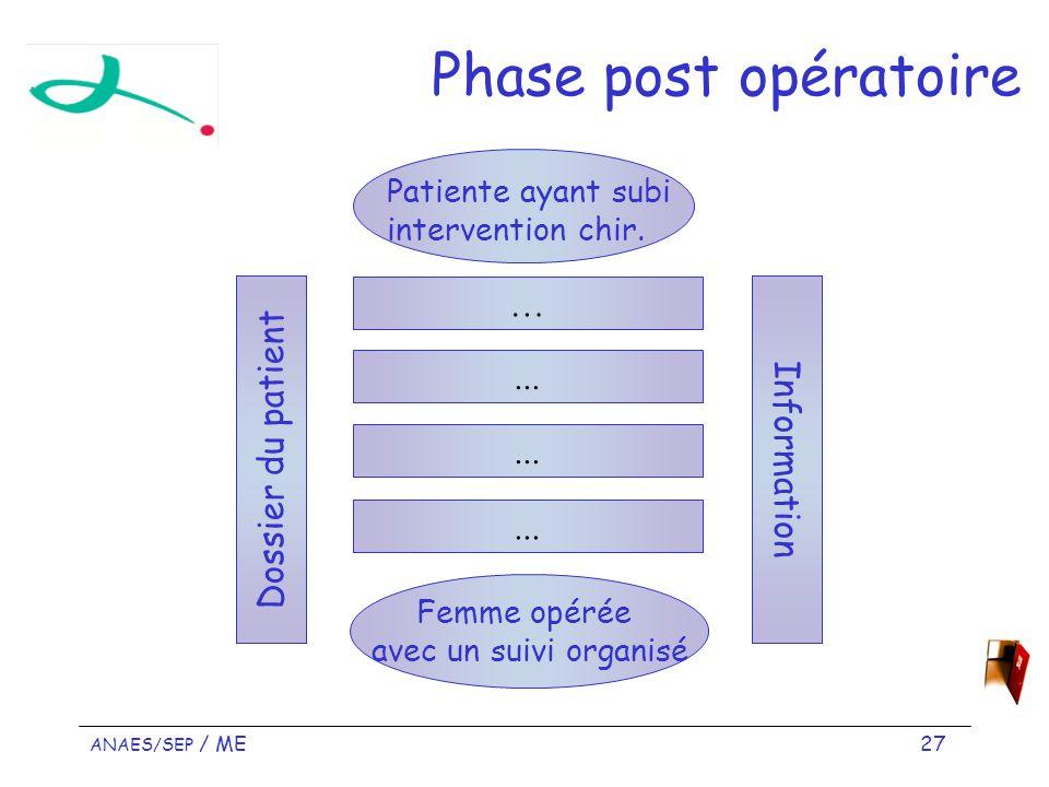 Phase post opératoire … ... Dossier du patient Information