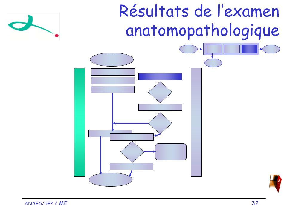 Résultats de l'examen anatomopathologique