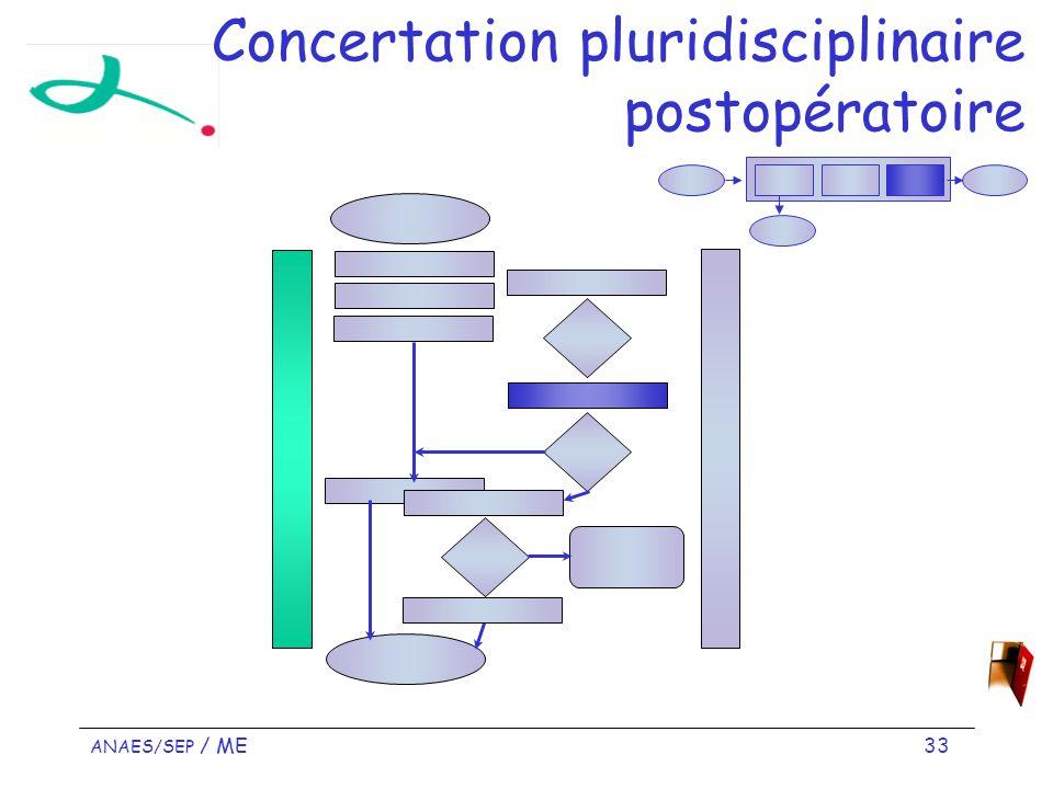 Concertation pluridisciplinaire postopératoire