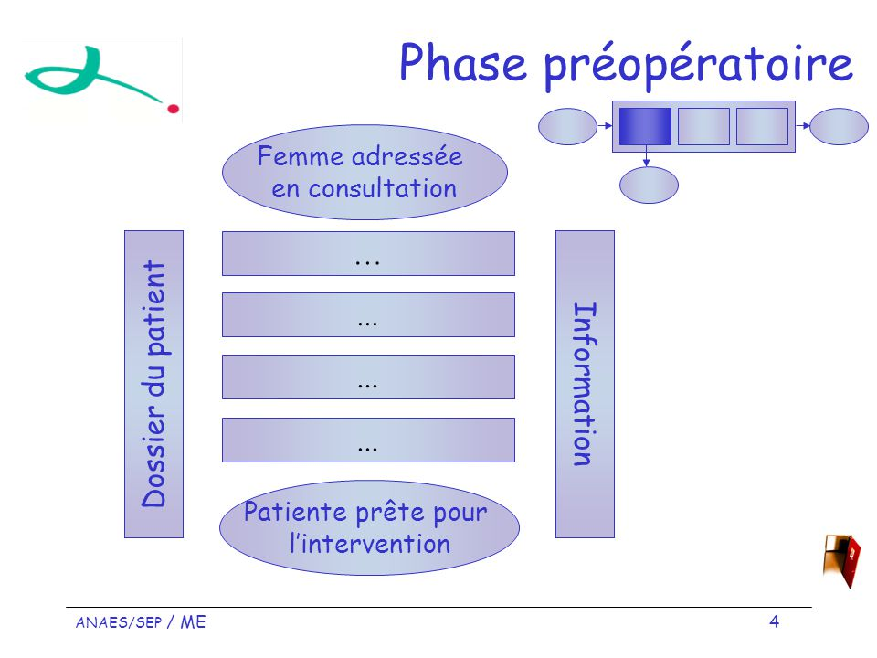 Phase préopératoire … ... Dossier du patient Information