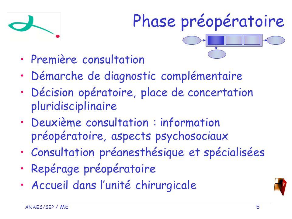 Phase préopératoire Première consultation
