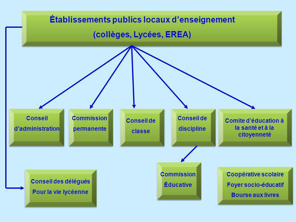 Établissements publics locaux d'enseignement (collèges, Lycées, EREA)