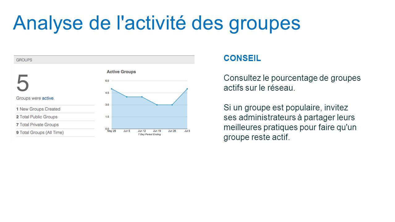 Analyse de l activité des groupes