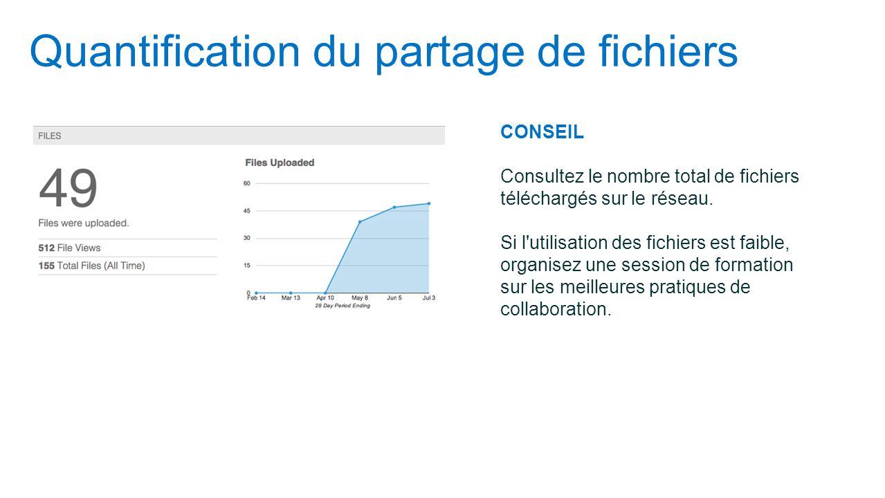 Quantification du partage de fichiers