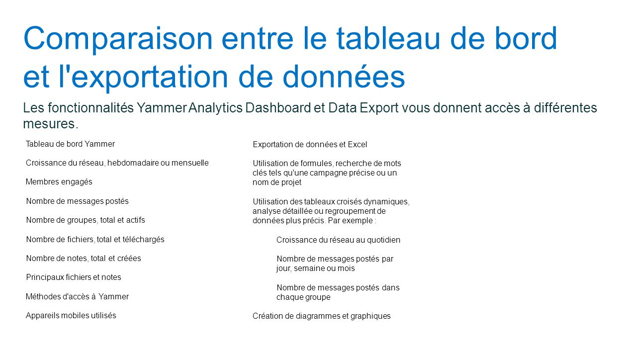 Comparaison entre le tableau de bord et l exportation de données