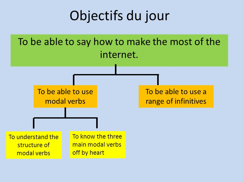 Objectifs du jour To be able to say how to make the most of the internet. To be able to use modal verbs.
