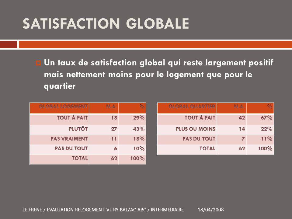 SATISFACTION GLOBALE Un taux de satisfaction global qui reste largement positif mais nettement moins pour le logement que pour le quartier.
