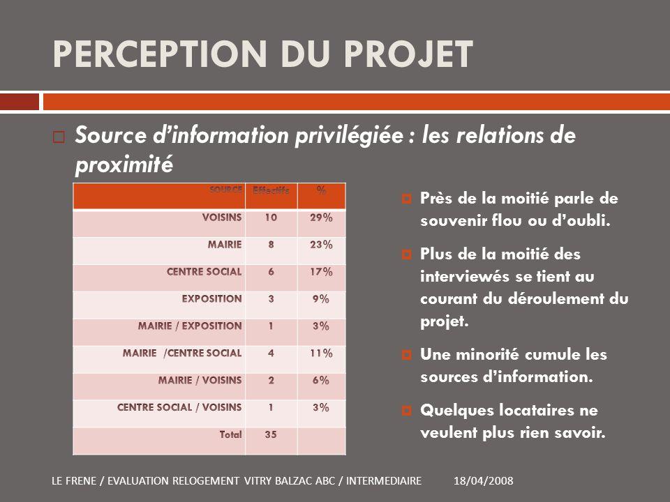 PERCEPTION DU PROJET Source d'information privilégiée : les relations de proximité. SOURCE. Effectifs.