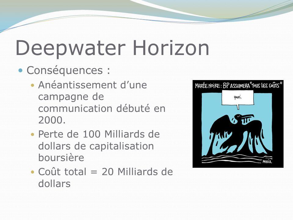 Deepwater Horizon Conséquences :