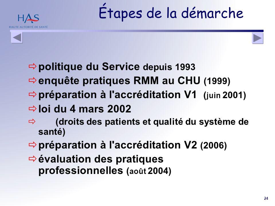 Étapes de la démarche politique du Service depuis 1993
