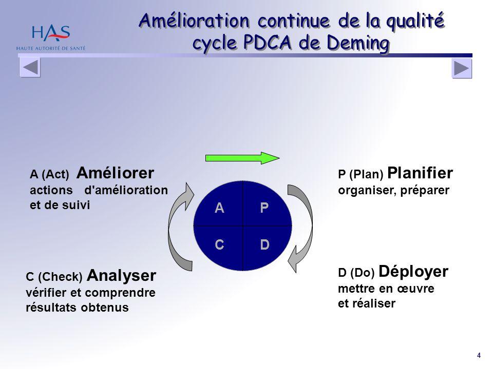 Amélioration continue de la qualité cycle PDCA de Deming