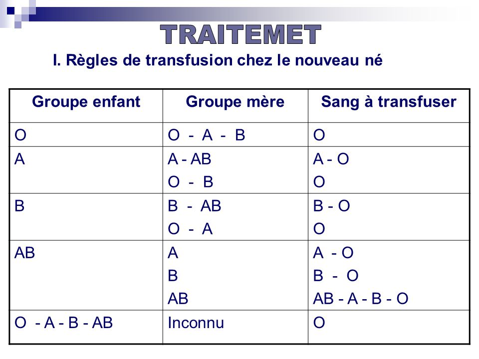 TRAITEMET I. Règles de transfusion chez le nouveau né Groupe enfant