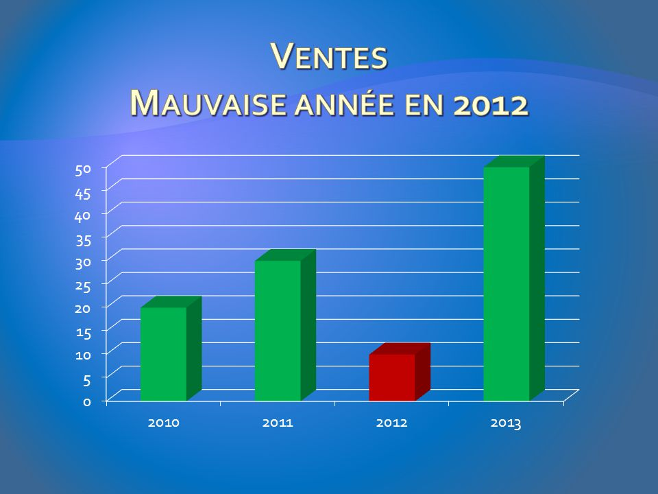 Ventes Mauvaise année en 2012