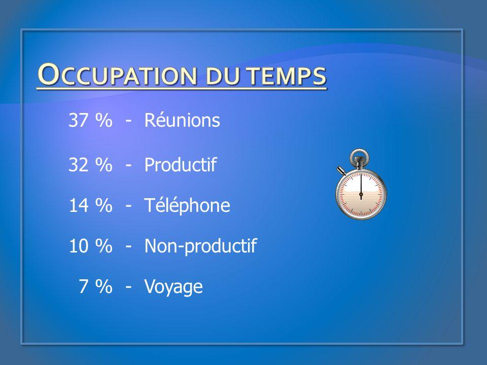 Occupation du temps 37 % - Réunions 32 % Productif 14 % Téléphone 10 %