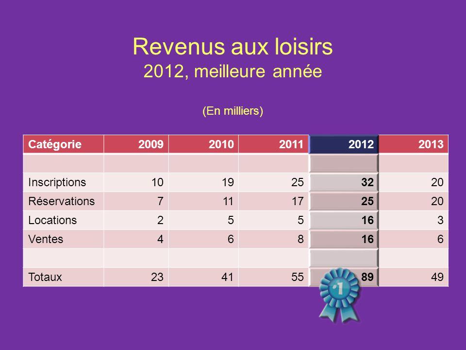 Revenus aux loisirs 2012, meilleure année (En milliers) Catégorie 2009