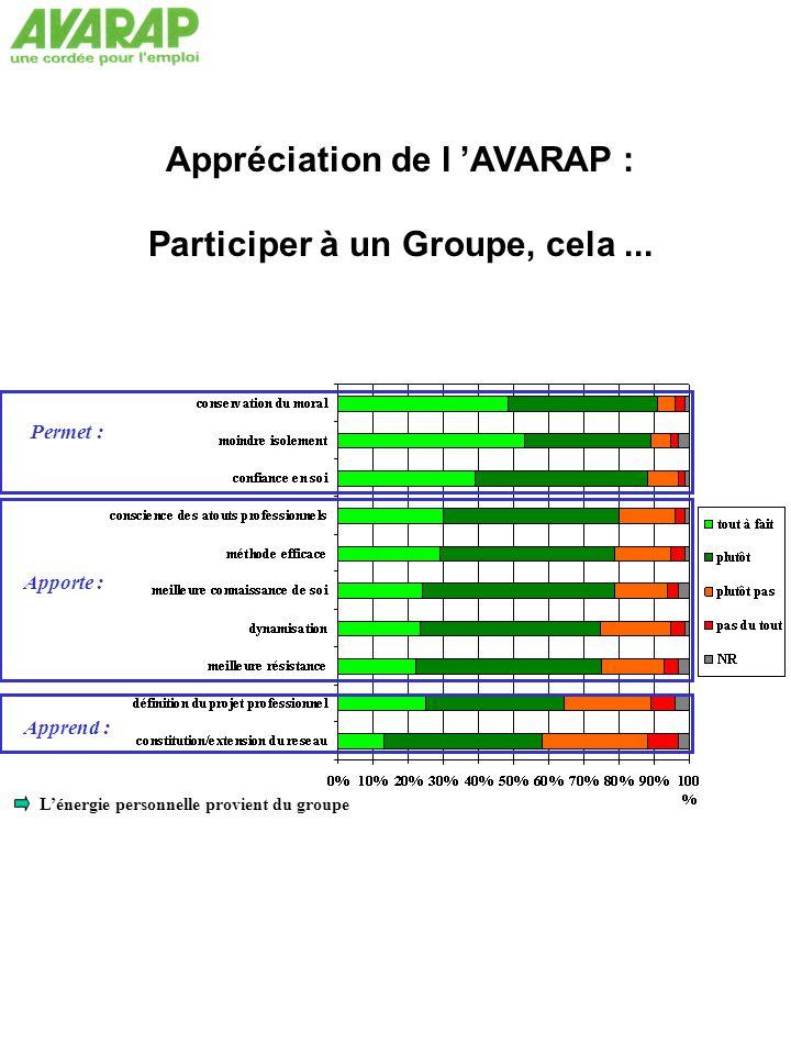 Appréciation de l 'AVARAP : Participer à un Groupe, cela ...