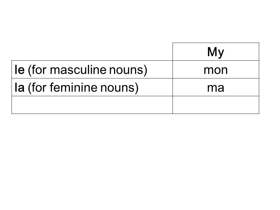My le (for masculine nouns) mon la (for feminine nouns) ma