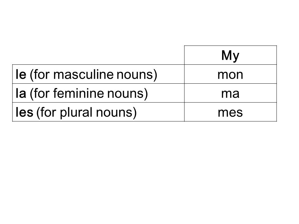 My le (for masculine nouns) mon la (for feminine nouns) ma les (for plural nouns) mes