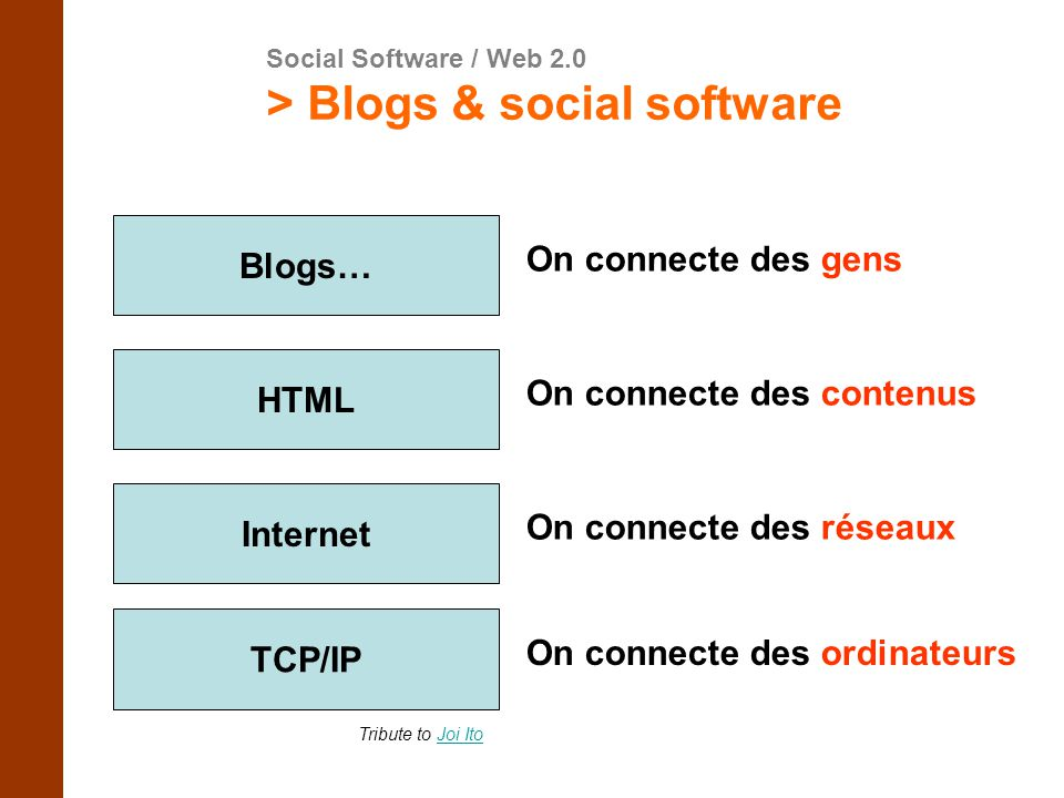 > Blogs & social software