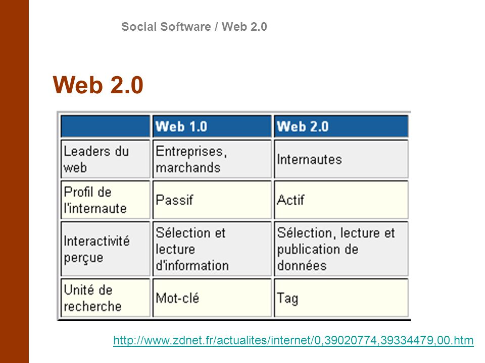 Web 2.0 Social Software / Web 2.0