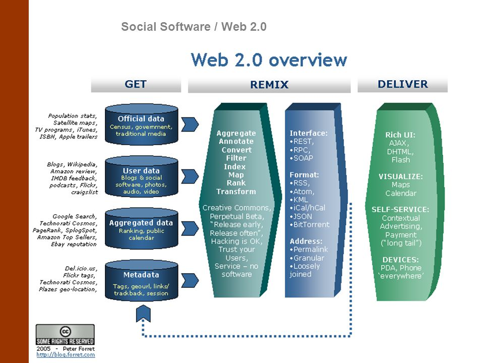 Social Software / Web 2.0