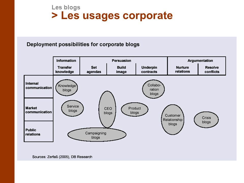 > Les usages corporate
