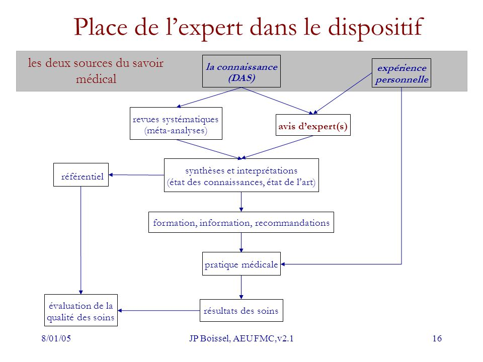 Place de l'expert dans le dispositif