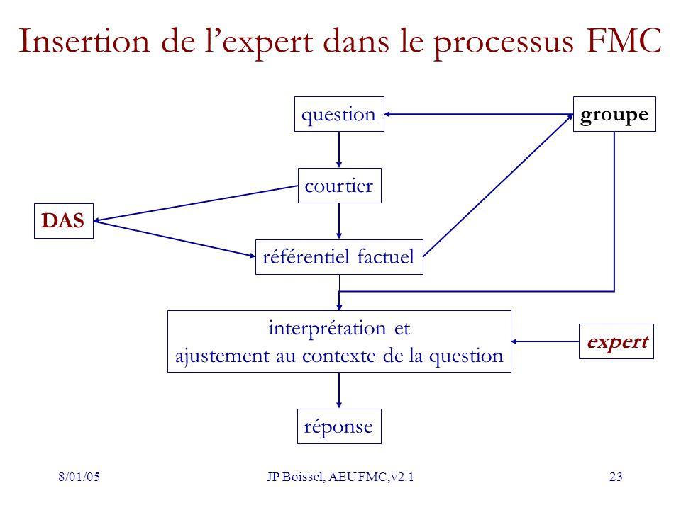 Insertion de l'expert dans le processus FMC