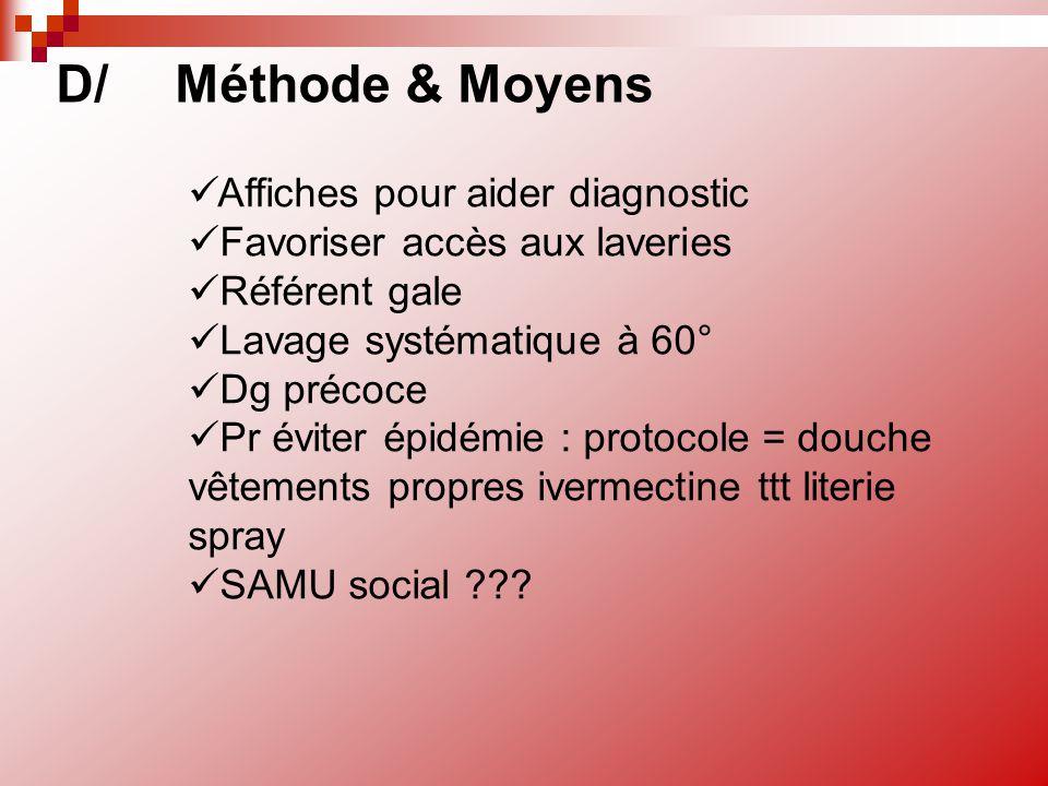 D/ Méthode & Moyens Affiches pour aider diagnostic