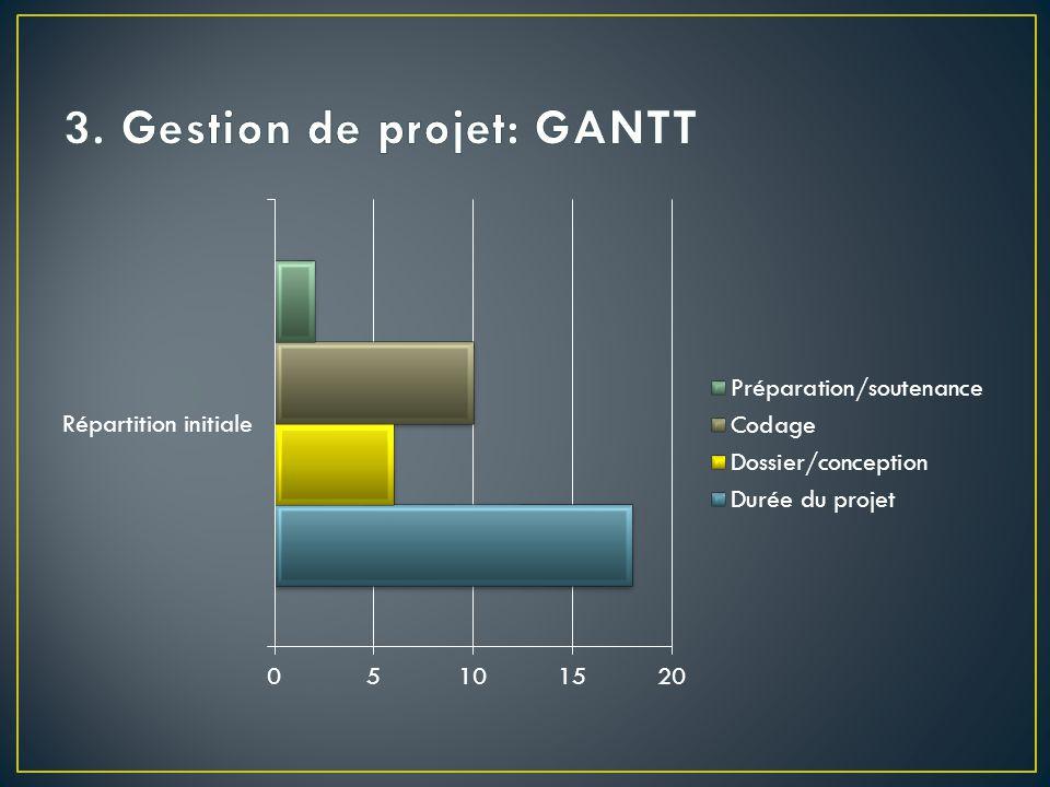 3. Gestion de projet: GANTT