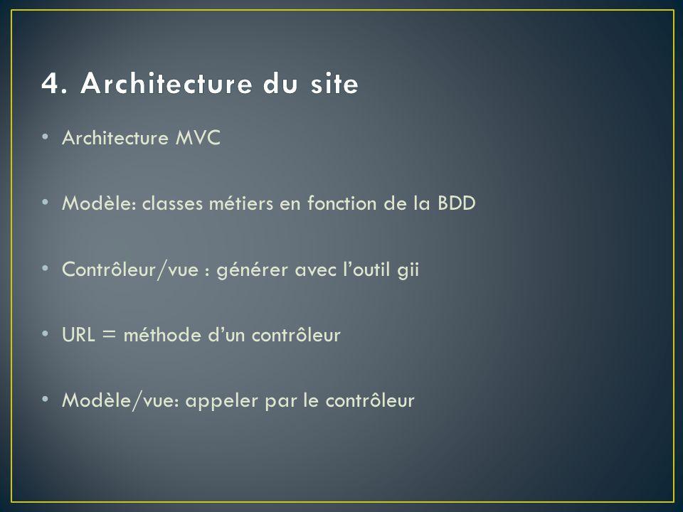 4. Architecture du site Architecture MVC