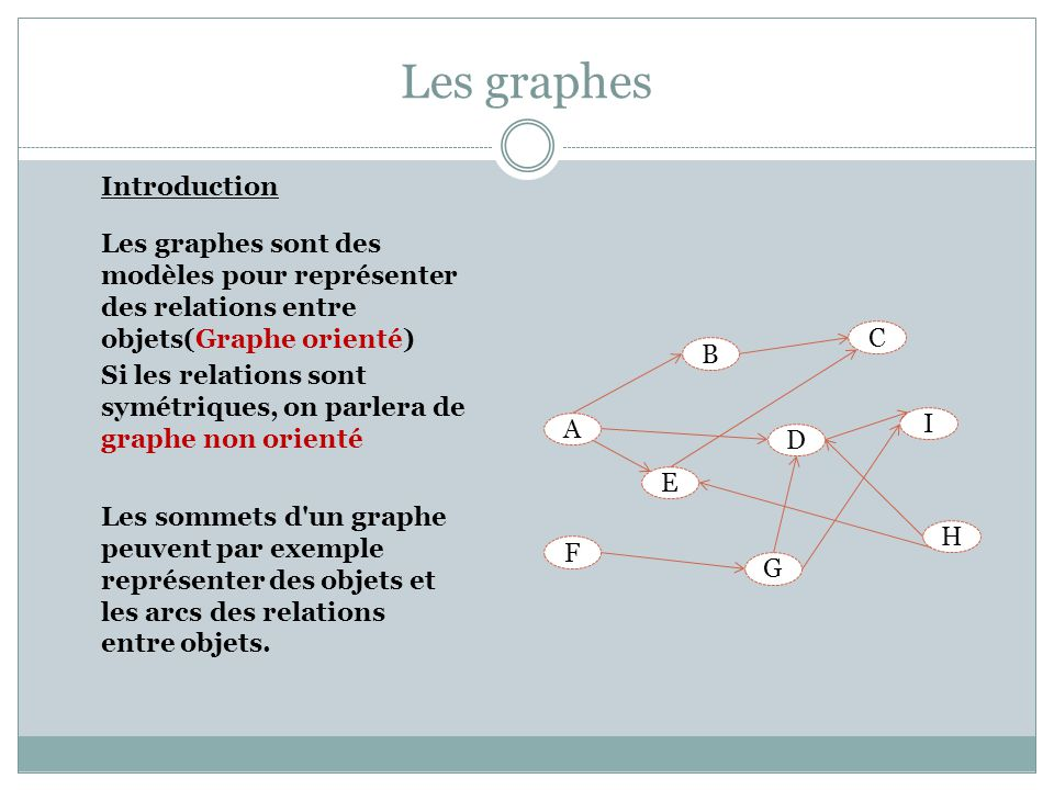 Les graphes Introduction