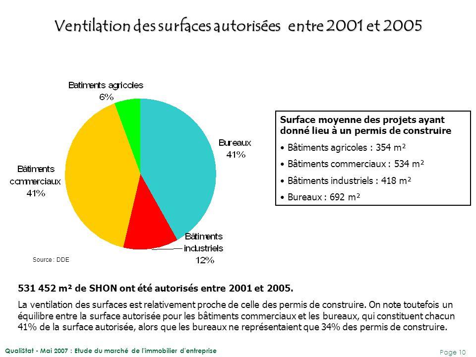 Ventilation des surfaces autorisées entre 2001 et 2005