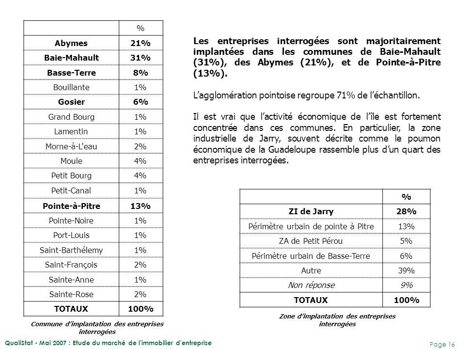 L'agglomération pointoise regroupe 71% de l'échantillon.