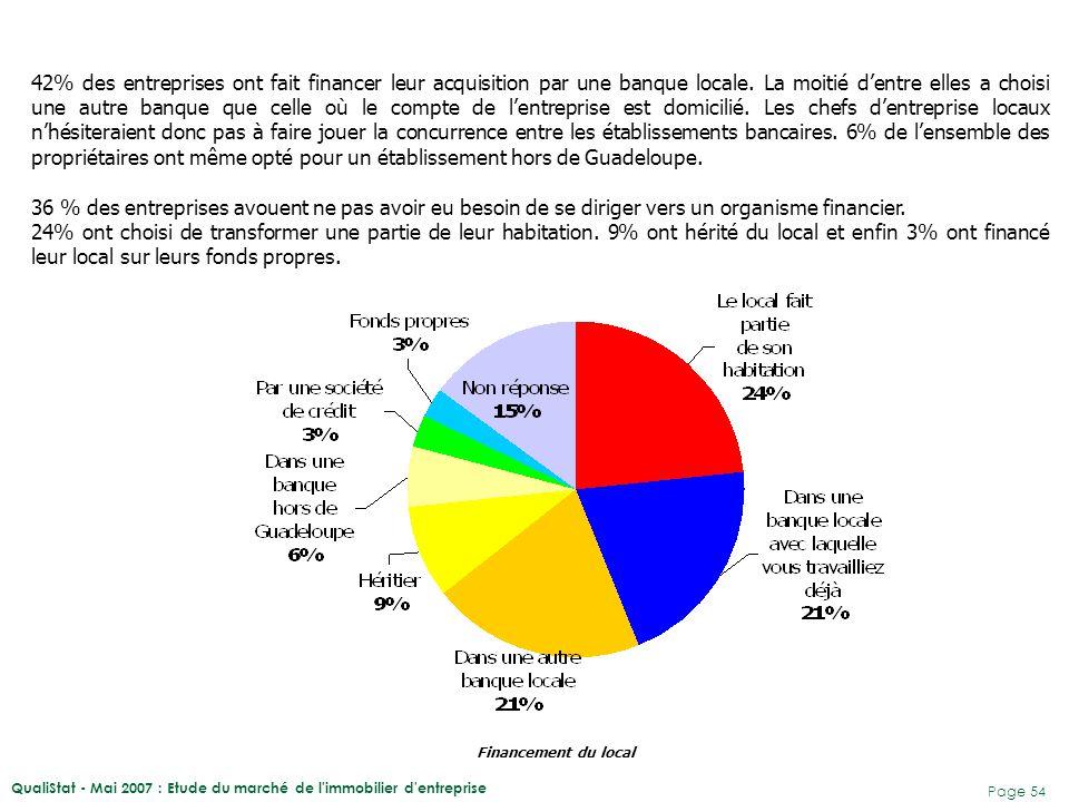 42% des entreprises ont fait financer leur acquisition par une banque locale. La moitié d'entre elles a choisi une autre banque que celle où le compte de l'entreprise est domicilié. Les chefs d'entreprise locaux n'hésiteraient donc pas à faire jouer la concurrence entre les établissements bancaires. 6% de l'ensemble des propriétaires ont même opté pour un établissement hors de Guadeloupe.