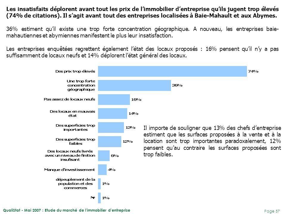 Les insatisfaits déplorent avant tout les prix de l'immobilier d'entreprise qu'ils jugent trop élevés (74% de citations). Il s'agit avant tout des entreprises localisées à Baie-Mahault et aux Abymes.