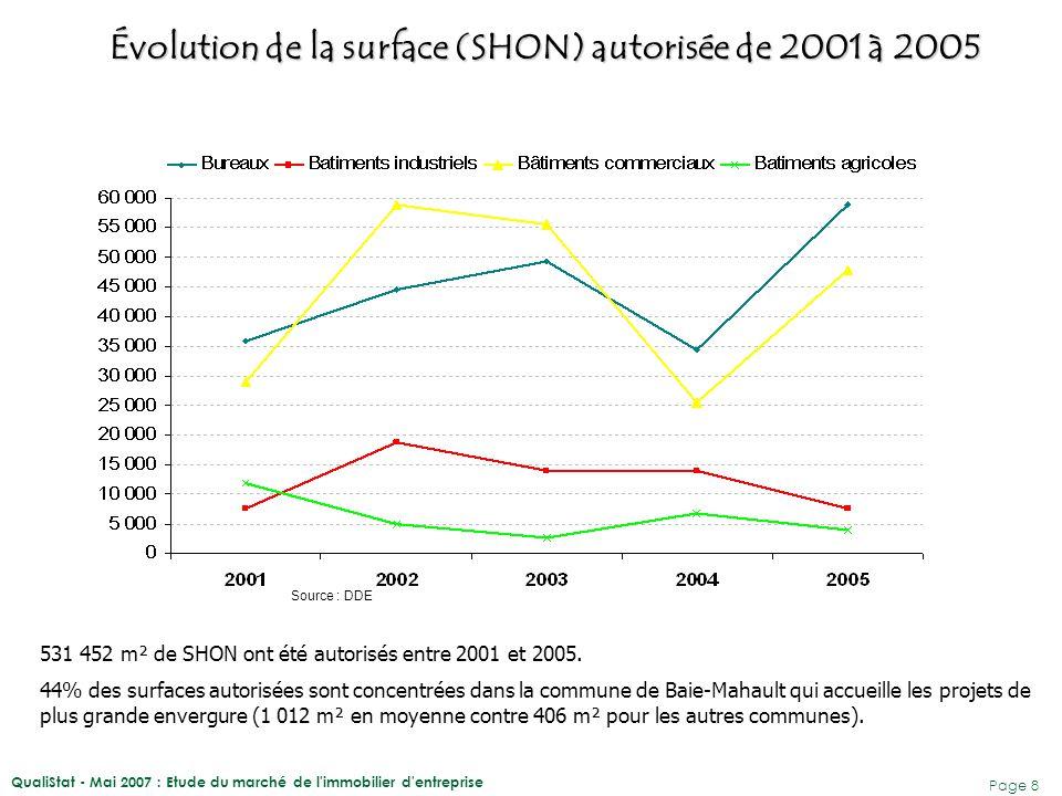 Évolution de la surface (SHON) autorisée de 2001 à 2005