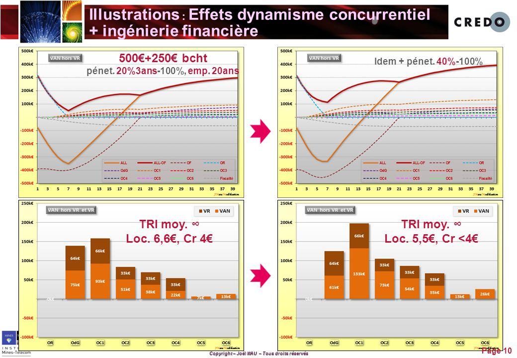 Illustrations : Effets dynamisme concurrentiel + ingénierie financière