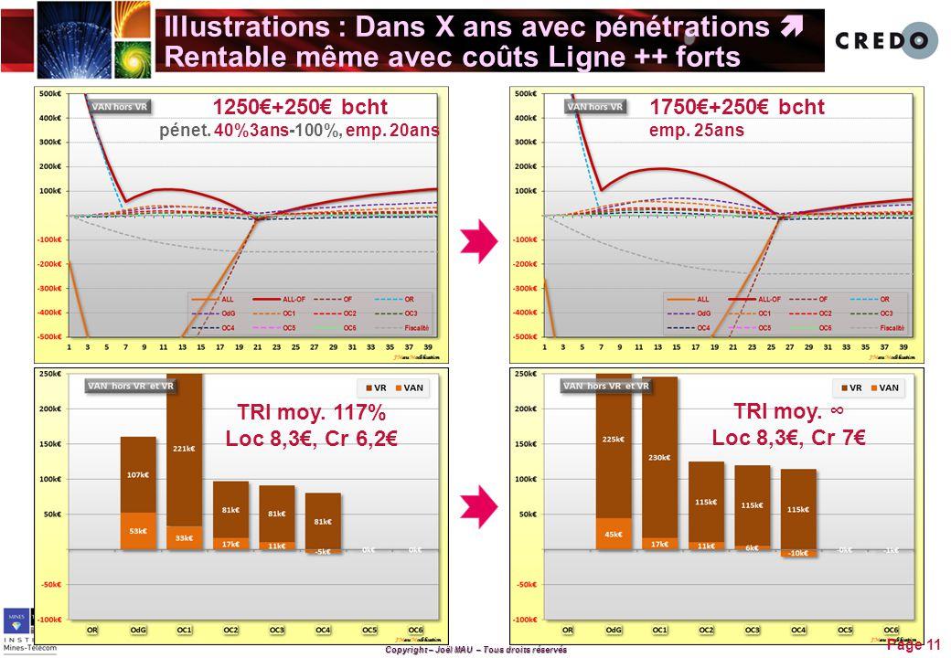 1250€+250€ bcht pénet. 40%3ans-100%, emp. 20ans