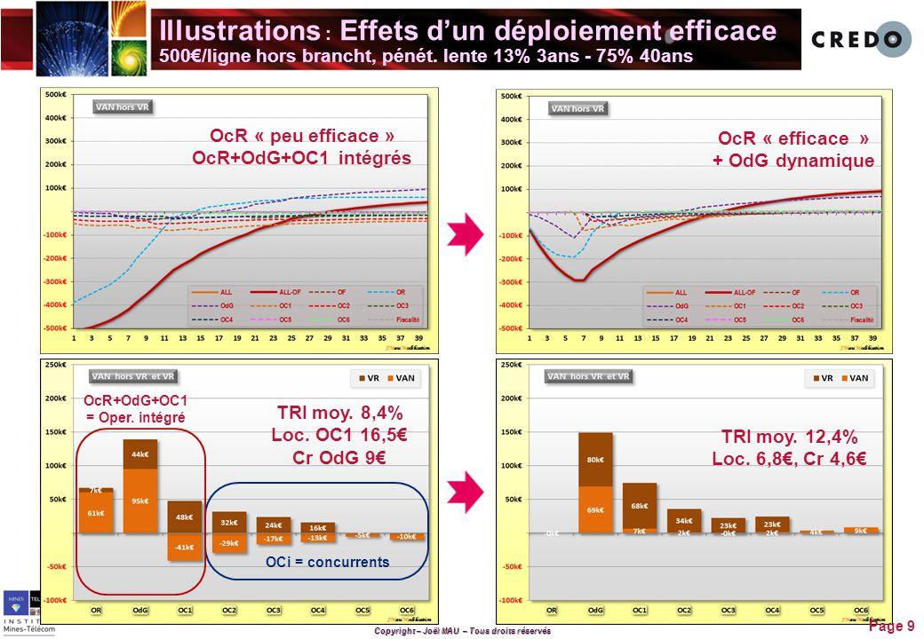 Illustrations : Effets d'un déploiement efficace 500€/ligne hors brancht, pénét. lente 13% 3ans - 75% 40ans