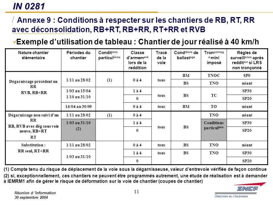 IN 0281 Annexe 9 : Conditions à respecter sur les chantiers de RB, RT, RR avec déconsolidation, RB+RT, RB+RR, RT+RR et RVB.