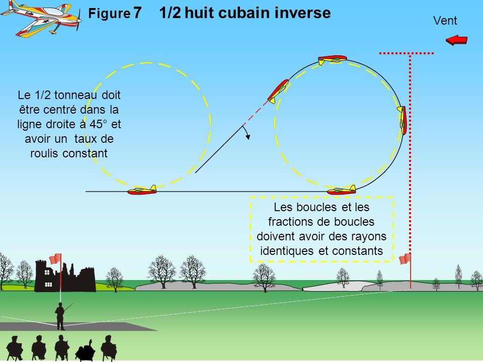 Figure 7 1/2 huit cubain inverse Vent