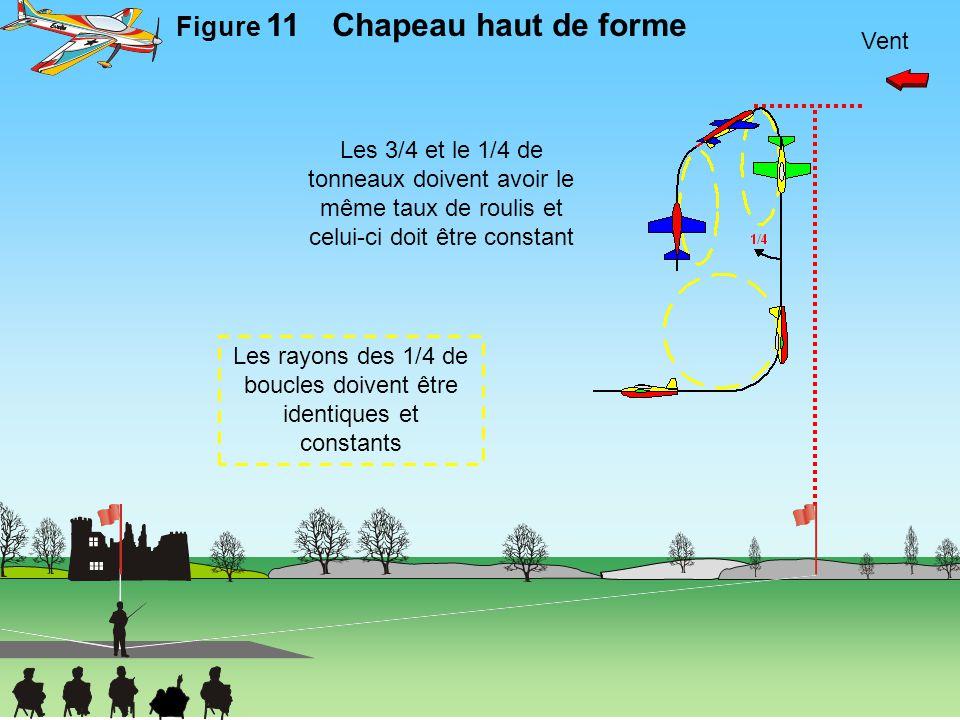 Les rayons des 1/4 de boucles doivent être identiques et constants