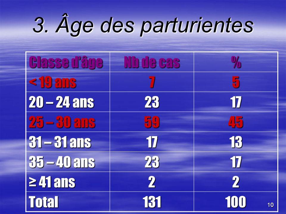 3. Âge des parturientes Classe d'âge Nb de cas % < 19 ans 7 5