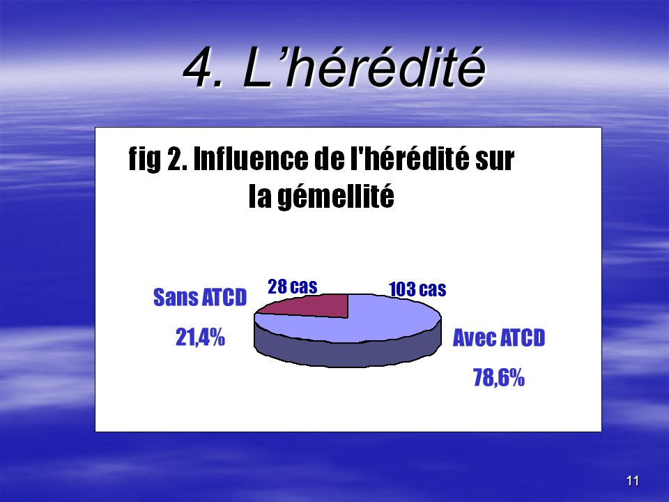 4. L'hérédité 28 cas 103 cas Sans ATCD 21,4% Avec ATCD 78,6%