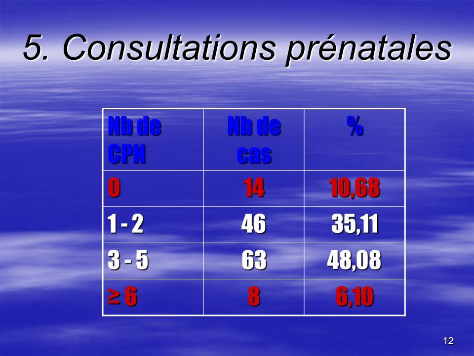 5. Consultations prénatales