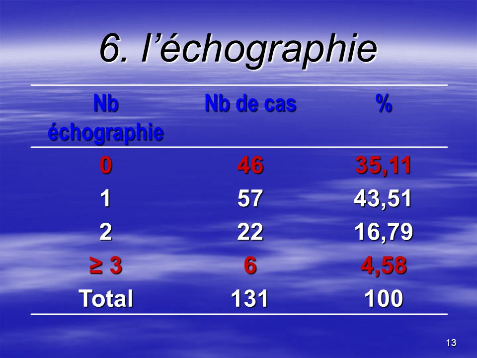6. l'échographie Nb échographie Nb de cas % 46 35,11 1 57 43,51 2 22