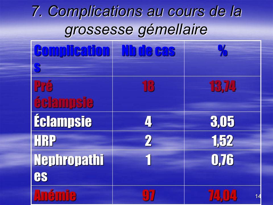 7. Complications au cours de la grossesse gémellaire