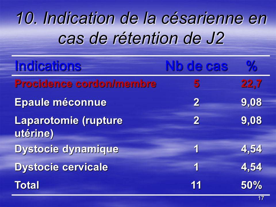 10. Indication de la césarienne en cas de rétention de J2